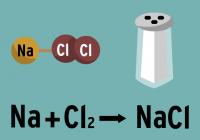 Néhány szervetlen kémiás rekcióegyenlet
