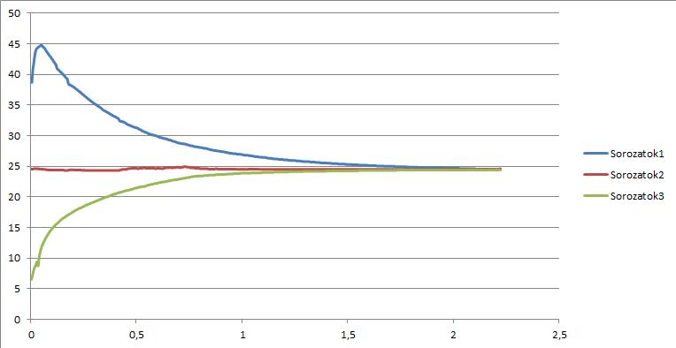 temp_grafikon