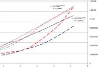 E.coli növekedési paramétereinek meghatározása