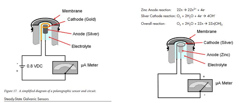 polarográfiás és galvanukus oxigén szenzor