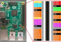 Protected: LED Blinking With Raspberry Pi & Python
