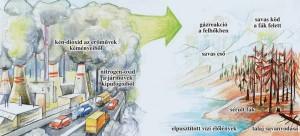 Légszennyezés hatásai